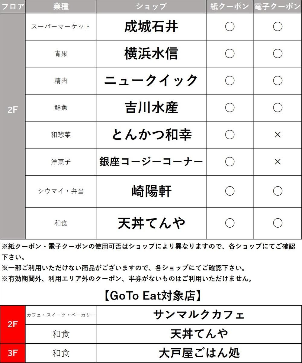 クーポン 使える 神奈川 店 県 共通 地域